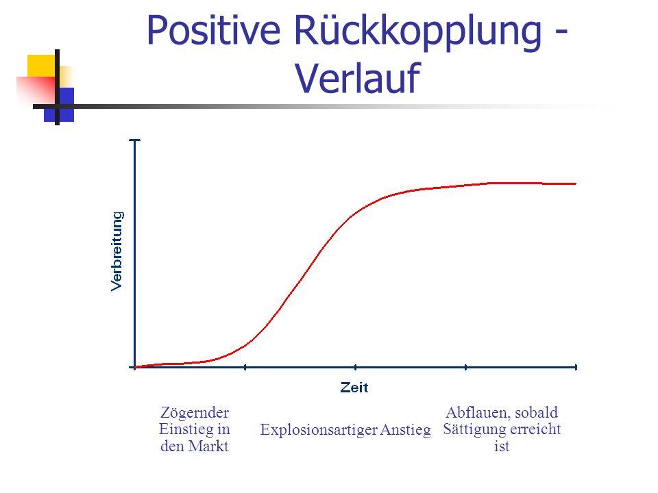Positive Rückkopplung - Verlauf Zögernder Einstieg in den Markt Explosionsartiger Anstieg Abflauen, sobald Sättigung erreicht ist