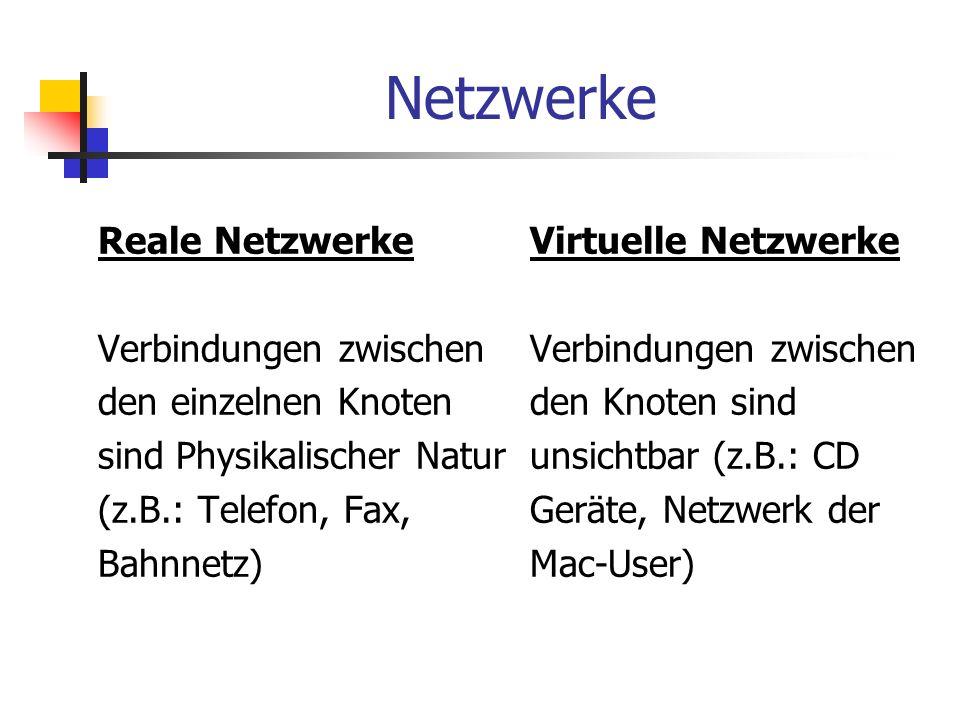 Netzwerke Reale Netzwerke Verbindungen zwischen den einzelnen Knoten sind Physikalischer Natur (z.B.: Telefon, Fax, Bahnnetz) Virtuelle Netzwerke Verb