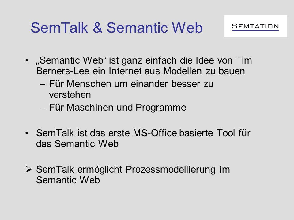 SemTalk & Semantic Web Semantic Web ist ganz einfach die Idee von Tim Berners-Lee ein Internet aus Modellen zu bauen –Für Menschen um einander besser