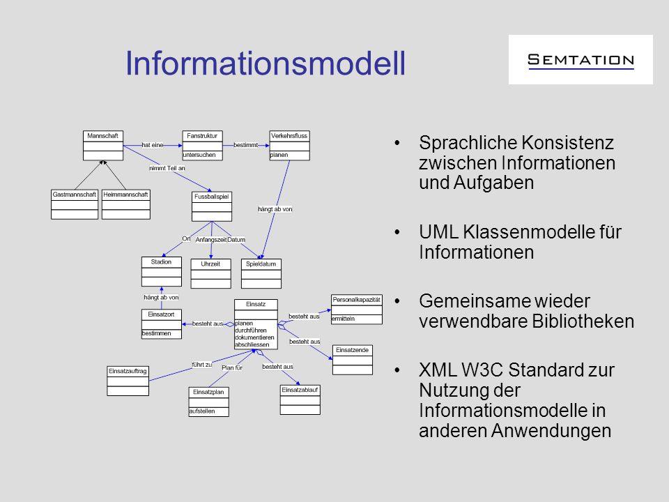 Informationsmodell Sprachliche Konsistenz zwischen Informationen und Aufgaben UML Klassenmodelle für Informationen Gemeinsame wieder verwendbare Bibli