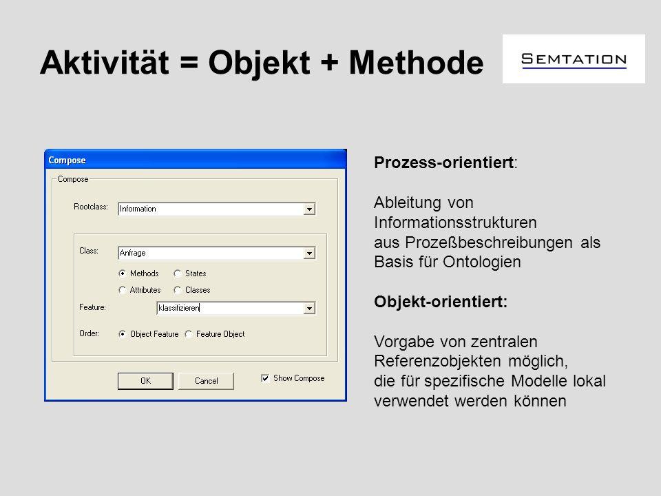 Aktivität = Objekt + Methode Prozess-orientiert: Ableitung von Informationsstrukturen aus Prozeßbeschreibungen als Basis für Ontologien Objekt-orienti