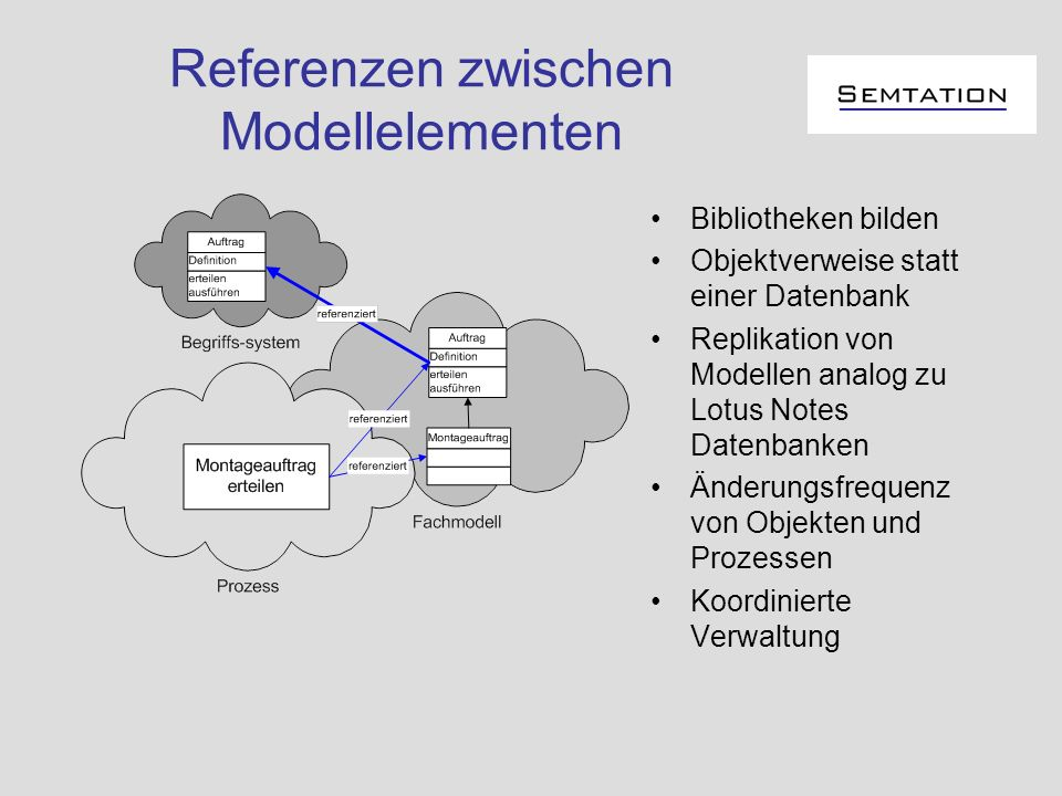 Referenzen zwischen Modellelementen Bibliotheken bilden Objektverweise statt einer Datenbank Replikation von Modellen analog zu Lotus Notes Datenbanke