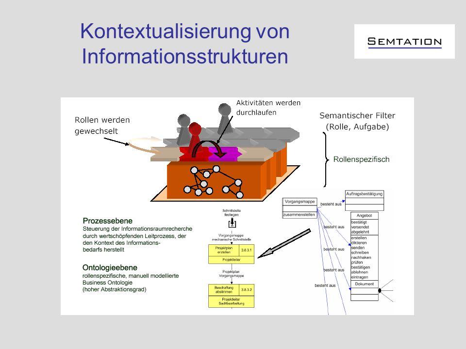 Information Retrieval An derselben Stelle im Geschäftsprozess benötigt man ähnliche Informationen Merken, welche Suchanfrage an welcher Stelle, mit welchem Ergebnis gestellt wurde