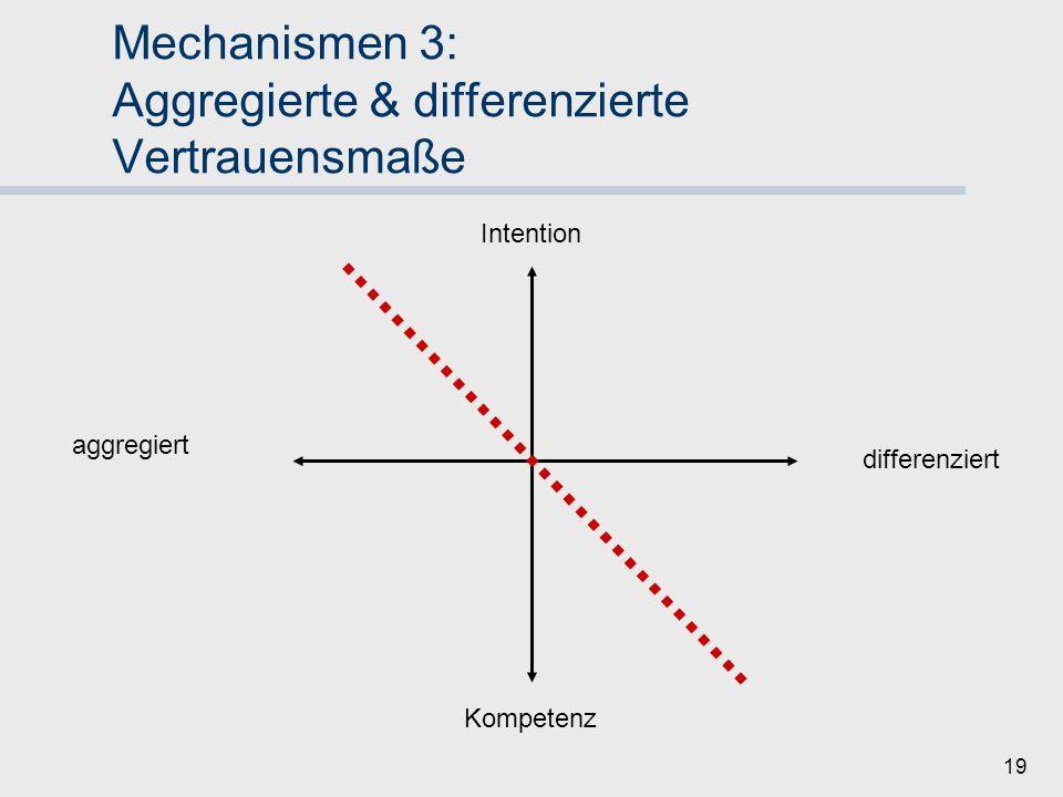 18 Mechanismen 3: Aggregierte & differenzierte Vertrauensmaße Kontextabhängig Praxis: Hybride Sinnvoller Mix abhänigig besonders von Dimension Intention/ Kompetenz (s.