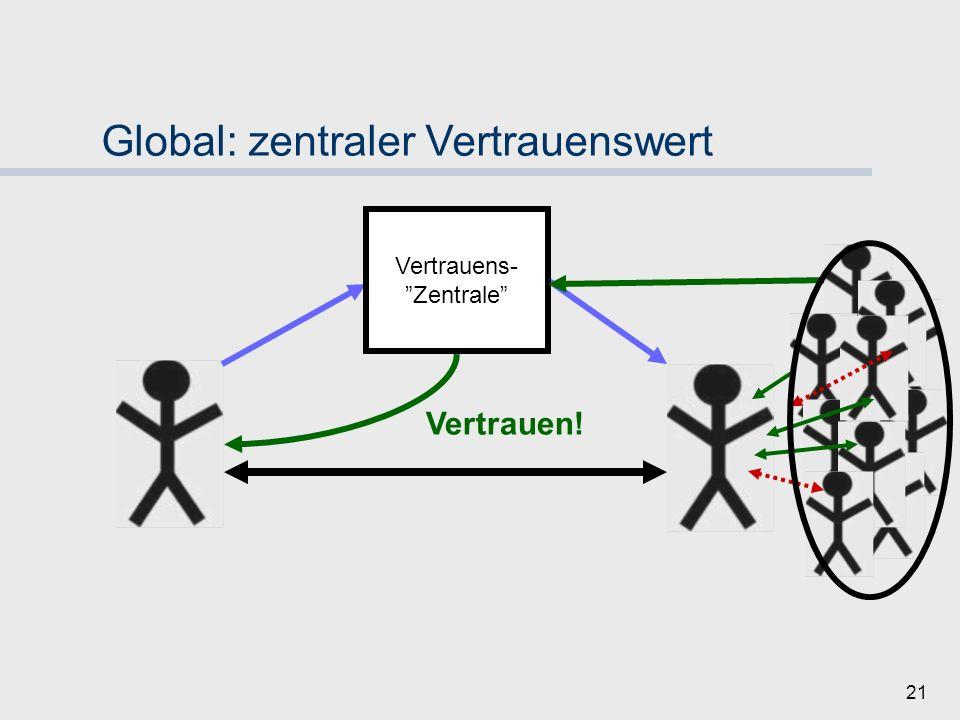20 Mechanismen 4: globale & lokale Vertrauensmaße potenzielle Transaktion Vertrauen?