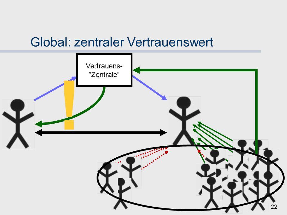 21 Global: zentraler Vertrauenswert Vertrauens- Zentrale Vertrauen!