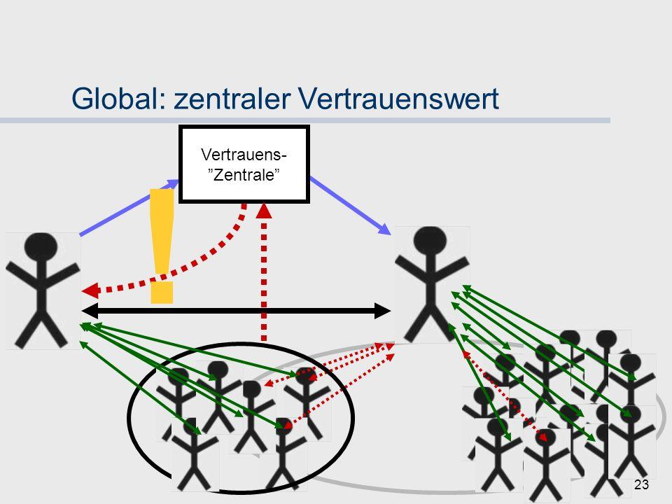 22 Global: zentraler Vertrauenswert Vertrauens- Zentrale !