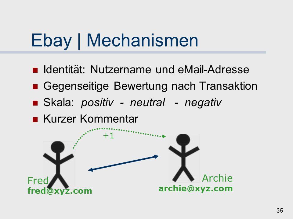 34 Ebay Auktions-Plattform Transaktionen zwischen Fremden Keine gemeinsame Vergangenheit Keine Annahme zukünftiger Transaktionen Waren mit hohem Wert hohes Risiko Bedarf nach Vertrauensmechanismus