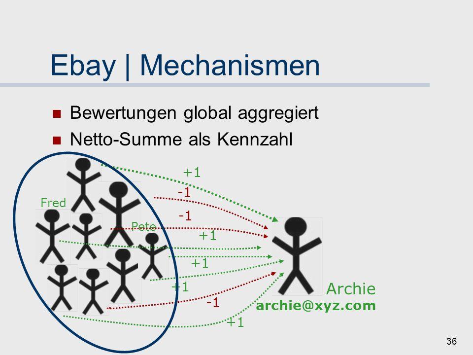 35 Ebay | Mechanismen Identität: Nutzername und eMail-Adresse Gegenseitige Bewertung nach Transaktion Skala: positiv - neutral - negativ Kurzer Kommentar Fred fred@xyz.com Archie archie@xyz.com +1