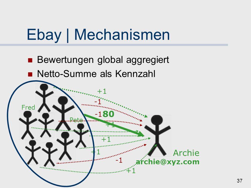 36 Ebay | Mechanismen Bewertungen global aggregiert Netto-Summe als Kennzahl Fred Archie archie@xyz.com +1 Pete +1