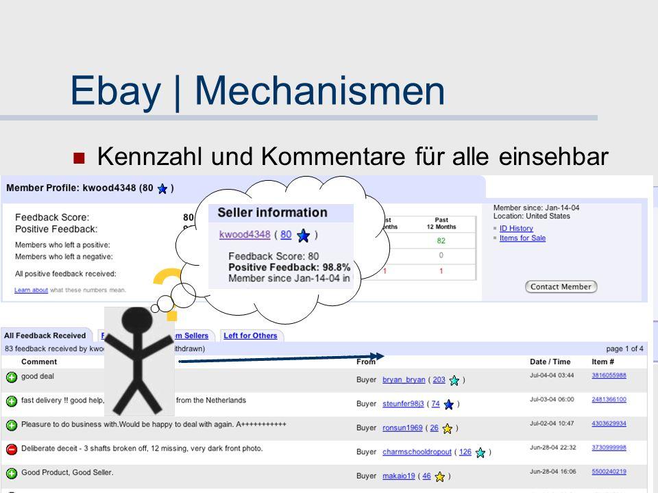 37 Ebay | Mechanismen Bewertungen global aggregiert Netto-Summe als Kennzahl Fred Archie archie@xyz.com Pete +1 80