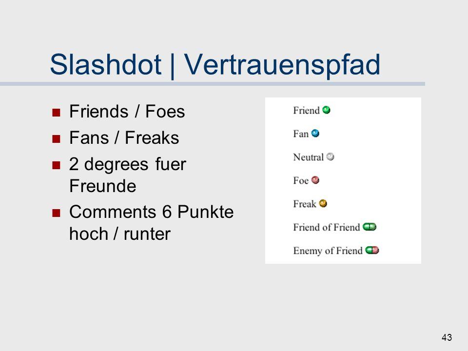 42 Slashdot | Moderationssystem Content (Score: -1 bis 5) Reputation (Karma) Macht-Verteilung 92,5% ältester Accounts Moderation nur +1 oder -1 Zufällige Verteilung Moderations-Token Keine Moderation eigener Diskussionen