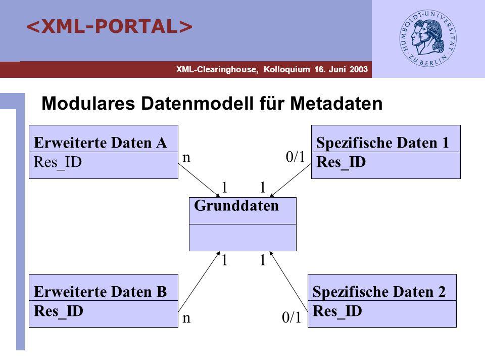 XML-Clearinghouse, Kolloquium 16. Juni 2003 Modulares Datenmodell für Metadaten Grunddaten Spezifische Daten 1 Res_ID Spezifische Daten 2 Res_ID Erwei