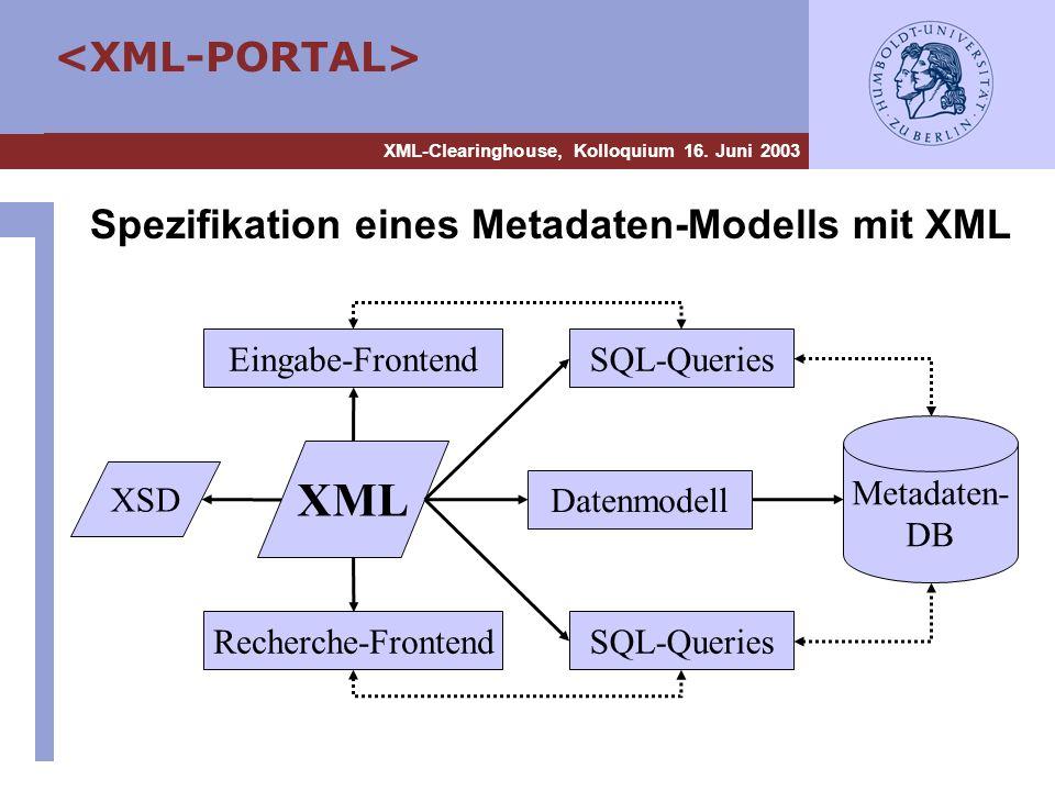 XML-Clearinghouse, Kolloquium 16. Juni 2003 Spezifikation eines Metadaten-Modells mit XML XML XSD Eingabe-Frontend Recherche-Frontend Datenmodell SQL-