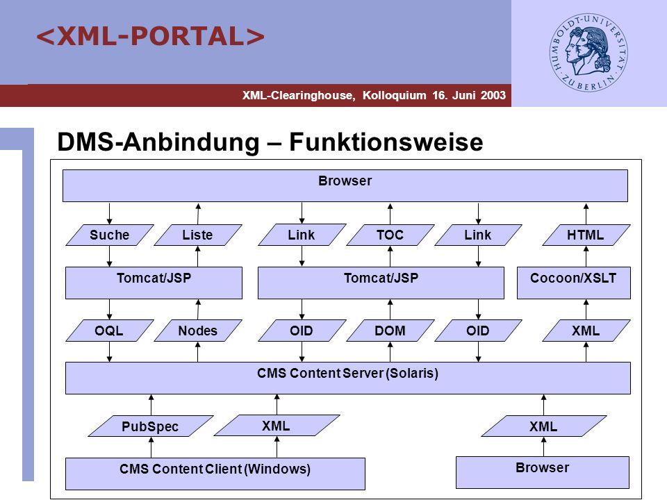 XML-Clearinghouse, Kolloquium 16. Juni 2003 CMS Content Server (Solaris) Browser Tomcat/JSPCocoon/XSLT OIDDOMXMLOID TOCHTMLLinkListe Nodes Suche OQL T