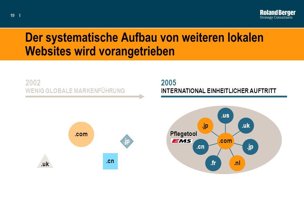 19I Der systematische Aufbau von weiteren lokalen Websites wird vorangetrieben 2002 WENIG GLOBALE MARKENFÜHRUNG.com.uk.cn.jp 2005 INTERNATIONAL EINHEI