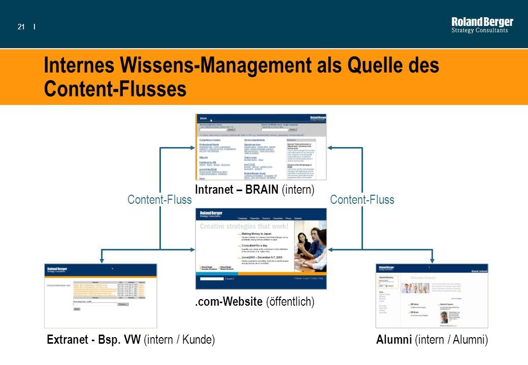 21I Internes Wissens-Management als Quelle des Content-Flusses.com-Website (öffentlich) Extranet - Bsp. VW (intern / Kunde) Alumni (intern / Alumni) I