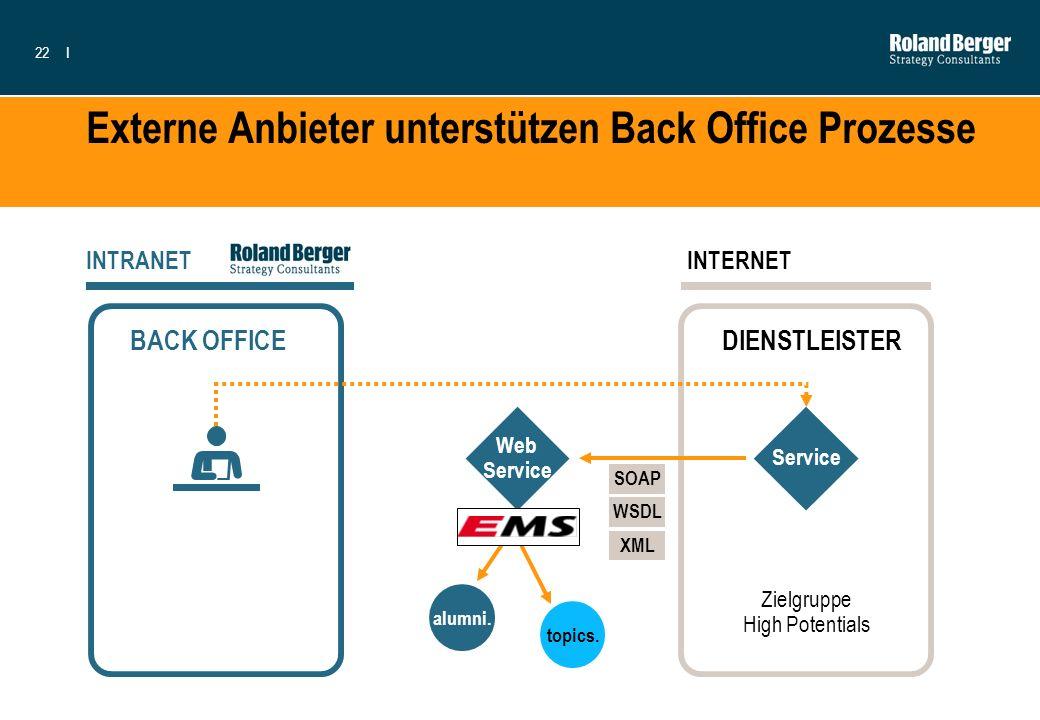 22I Externe Anbieter unterstützen Back Office Prozesse BACK OFFICE INTRANET Zielgruppe High Potentials DIENSTLEISTER INTERNET Service topics. alumni.