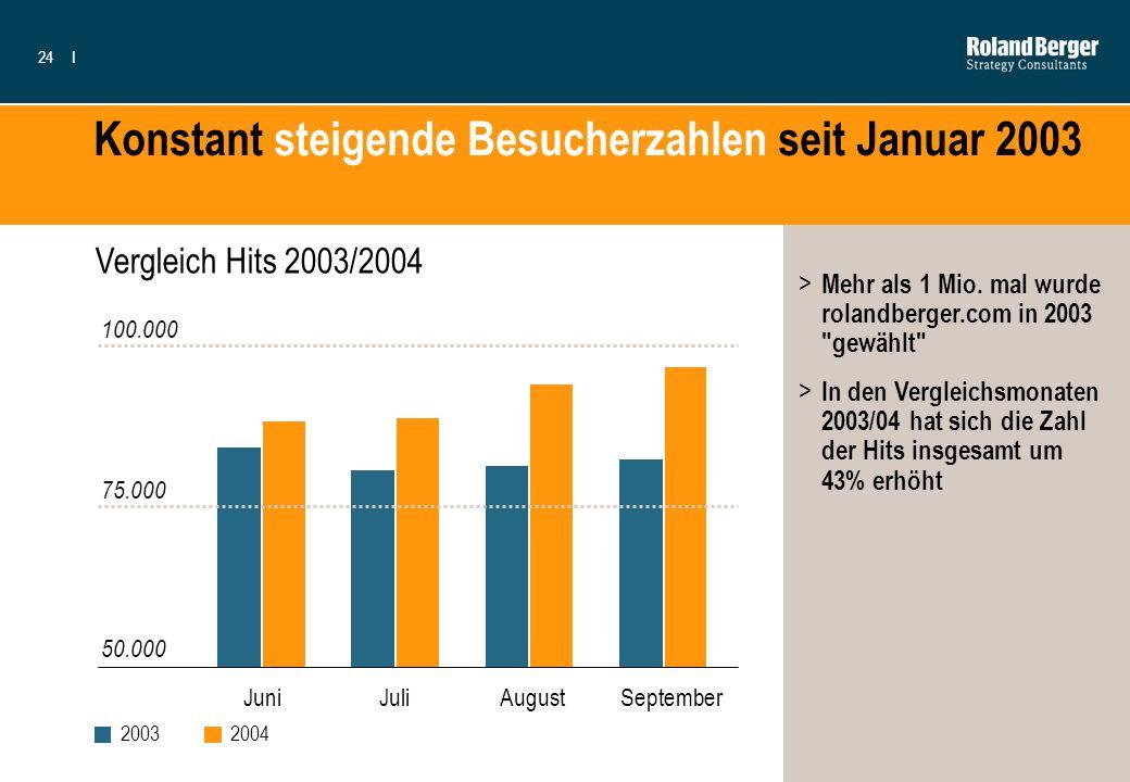 24I Konstant steigende Besucherzahlen seit Januar 2003 20032004 JuniJuliAugustSeptember > Mehr als 1 Mio. mal wurde rolandberger.com in 2003
