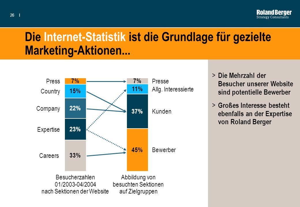 26I Die Internet-Statistik ist die Grundlage für gezielte Marketing-Aktionen... Besucherzahlen 01/2003-04/2004 nach Sektionen der Website Expertise 7%