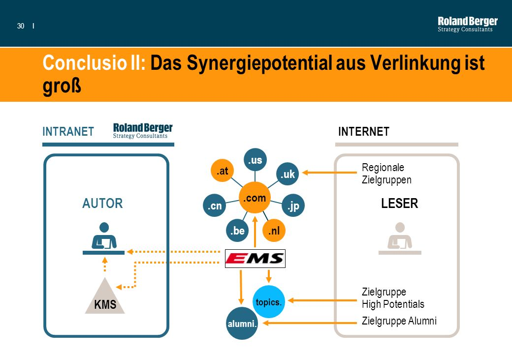 30I KMS LESER INTERNET Conclusio II: Das Synergiepotential aus Verlinkung ist groß AUTOR Regionale Zielgruppen Zielgruppe High Potentials Zielgruppe A