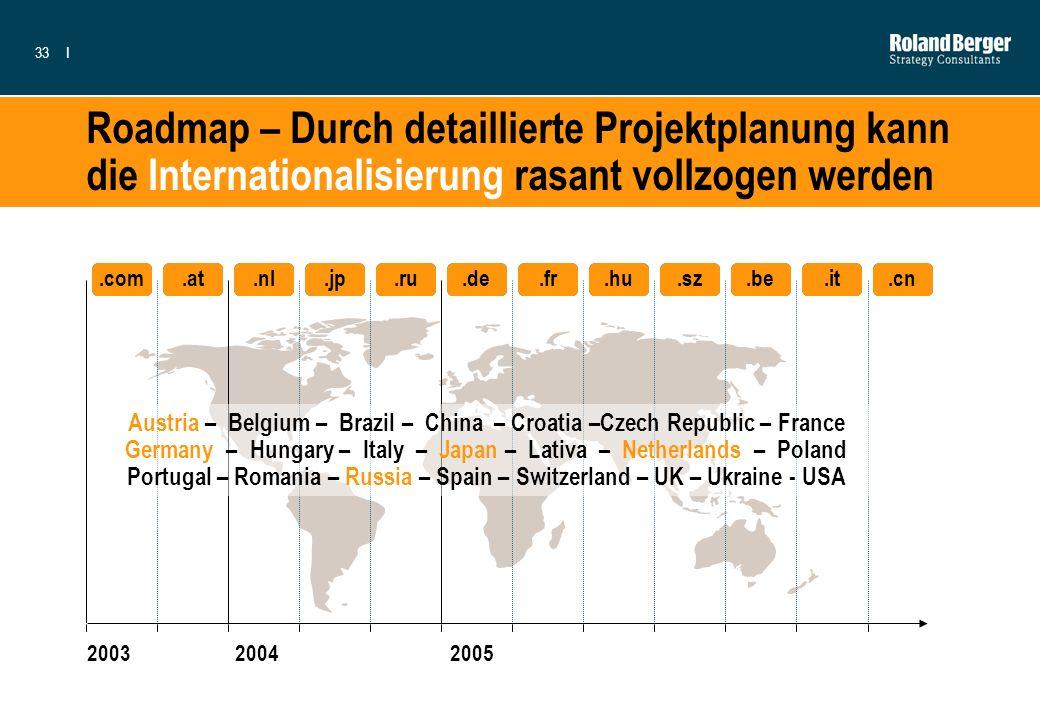 33I Roadmap – Durch detaillierte Projektplanung kann die Internationalisierung rasant vollzogen werden 200320042005.com.at.nl.jp.ru.de.fr.hu.sz.be.it.