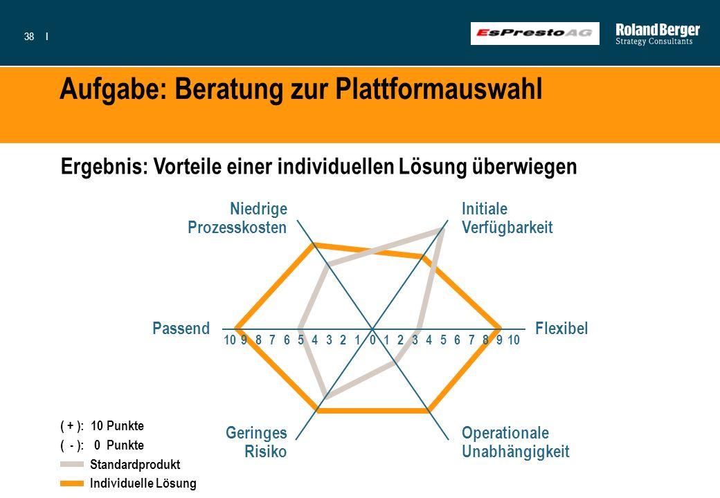 38I Aufgabe: Beratung zur Plattformauswahl Ergebnis: Vorteile einer individuellen Lösung überwiegen Initiale Verfügbarkeit Flexibel Operationale Unabh