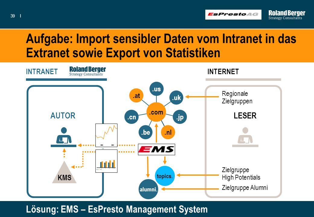 39I Aufgabe: Import sensibler Daten vom Intranet in das Extranet sowie Export von Statistiken Lösung: EMS – EsPresto Management System KMS LESER INTER