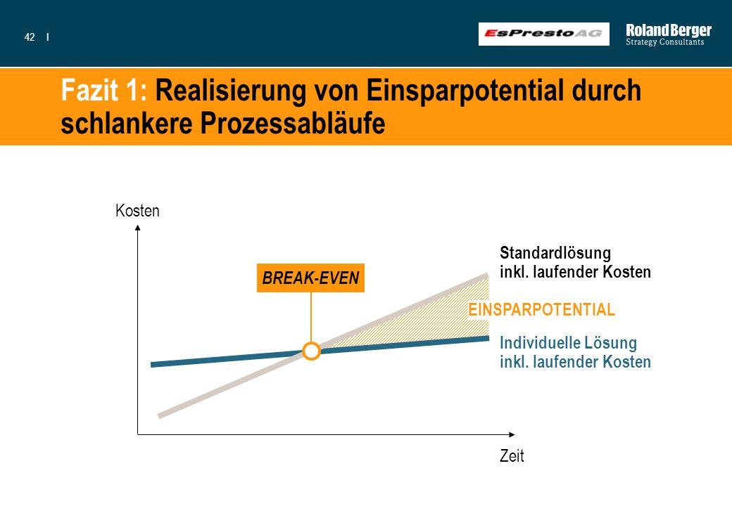 42I EINSPARPOTENTIAL Fazit 1: Realisierung von Einsparpotential durch schlankere Prozessabläufe Kosten Zeit Individuelle Lösung inkl. laufender Kosten