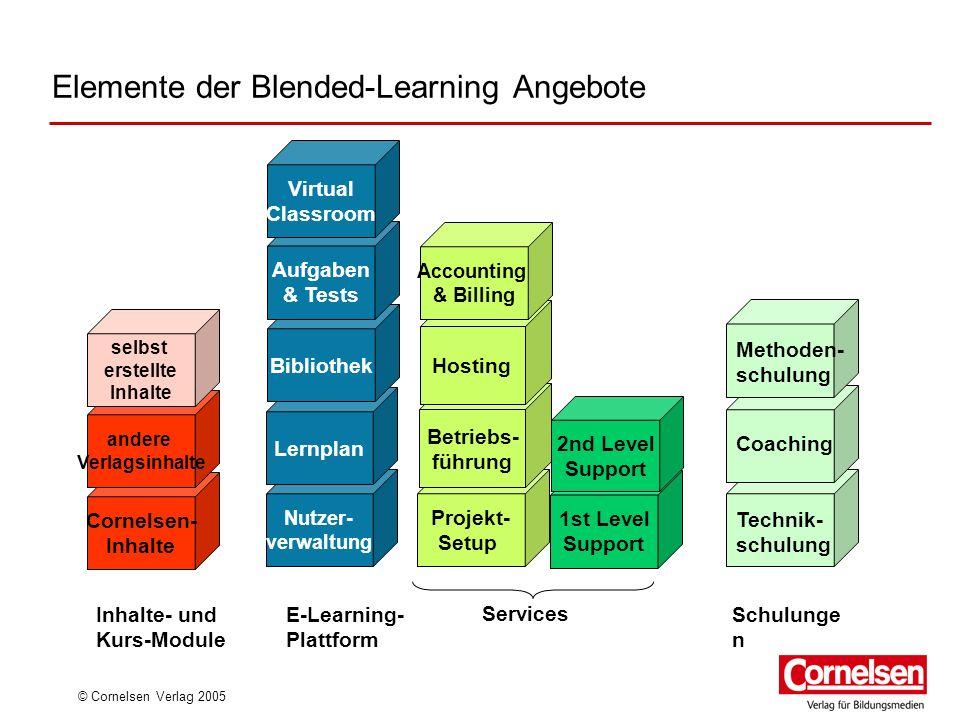 © Cornelsen Verlag 2005 Nutzer- verwaltung Projekt- Setup Lernplan 1st Level Support 2nd Level Support Inhalte- und Kurs-Module E-Learning- Plattform