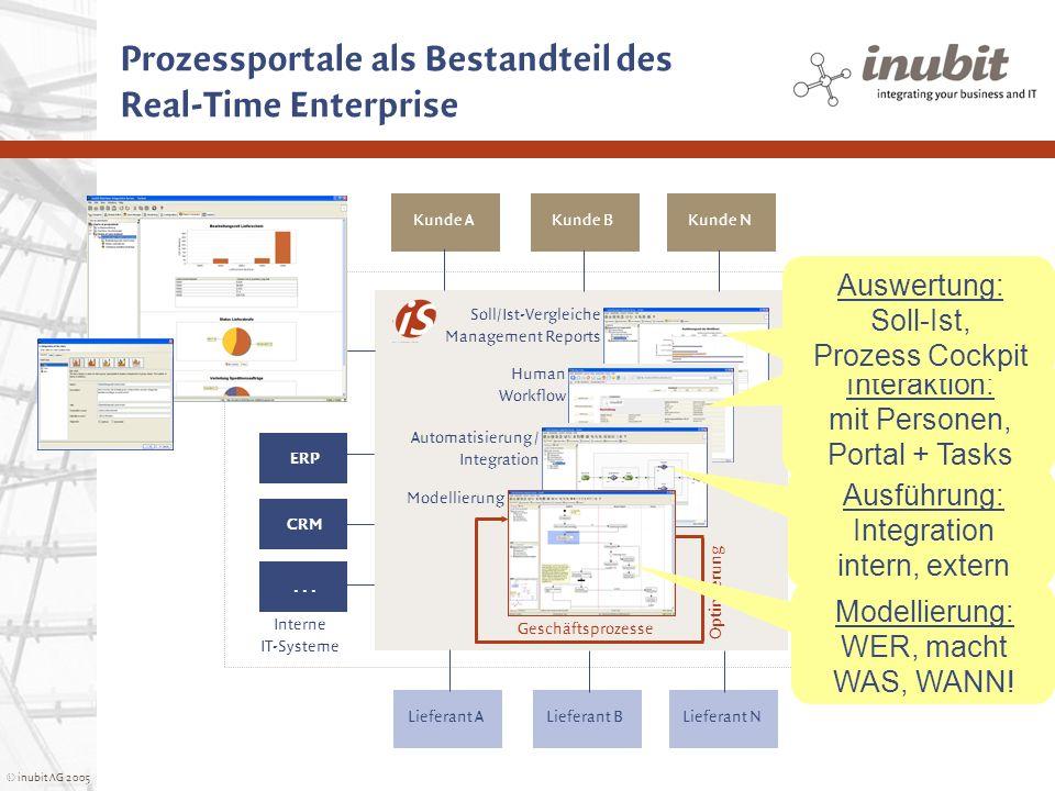 © inubit AG 2005 Prozessportale als Bestandteil des Real-Time Enterprise Lieferant A Soll/Ist-Vergleiche Management Reports Human Workflow Automatisie