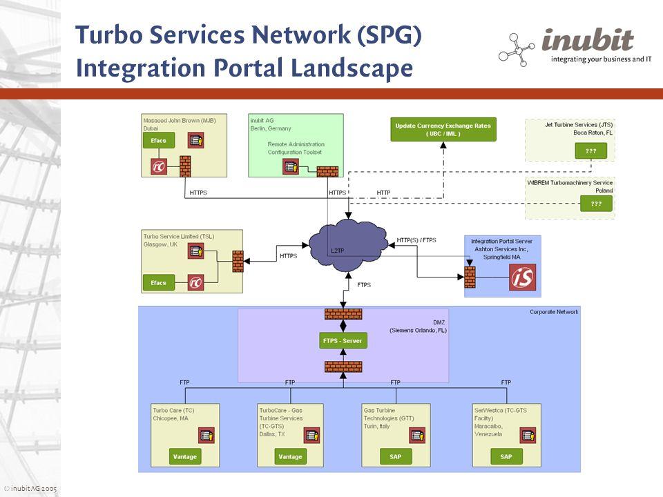 © inubit AG 2005 Turbo Services Network (SPG) Integration Portal Landscape
