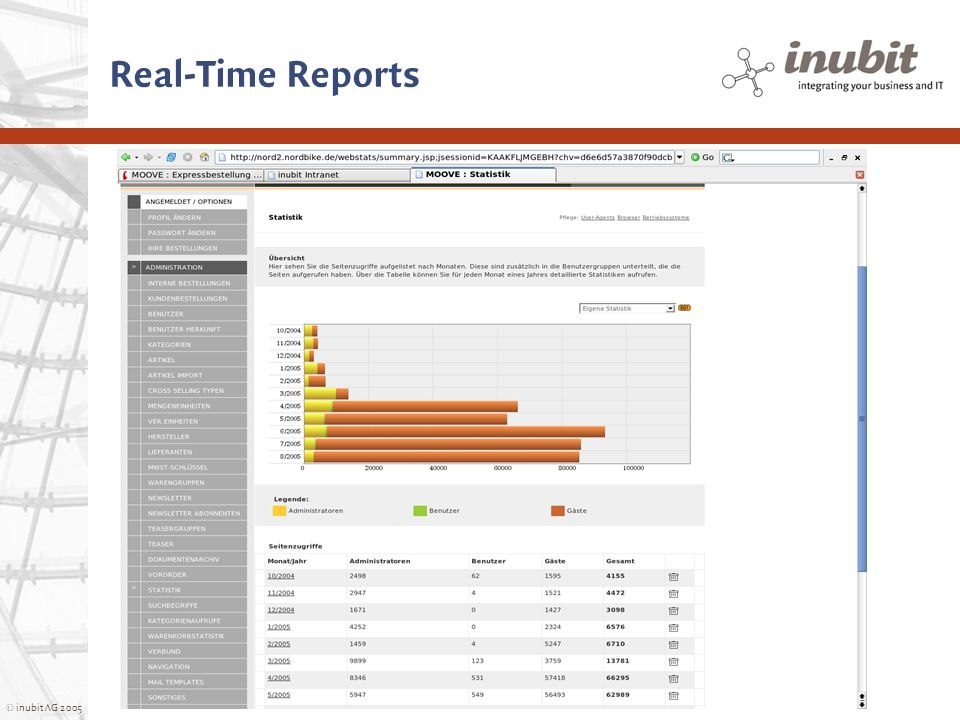 © inubit AG 2005 Real-Time Reports