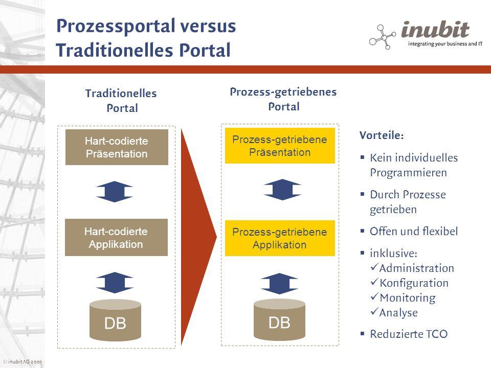 © inubit AG 2005 Prozessportal versus Traditionelles Portal Hart-codierte Applikation DB Hart-codierte Präsentation DB Vorteile: Kein individuelles Pr