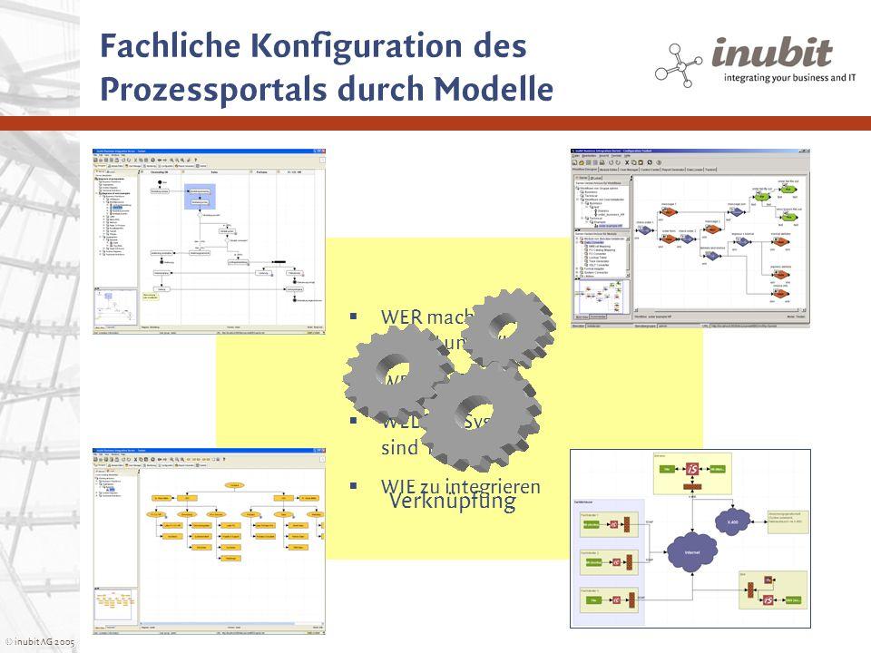 © inubit AG 2005 Fachliche Konfiguration des Prozessportals durch Modelle WER macht WAS, WANN und WIE WER darf WAS WELCHE Systeme sind relevant WIE zu