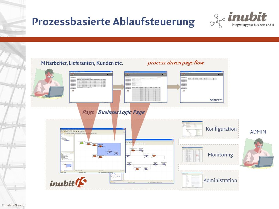 © inubit AG 2005 Prozessbasierte Ablaufsteuerung Page Business Logic Browser Konfiguration Monitoring Administration process-driven page flow ADMIN Mi