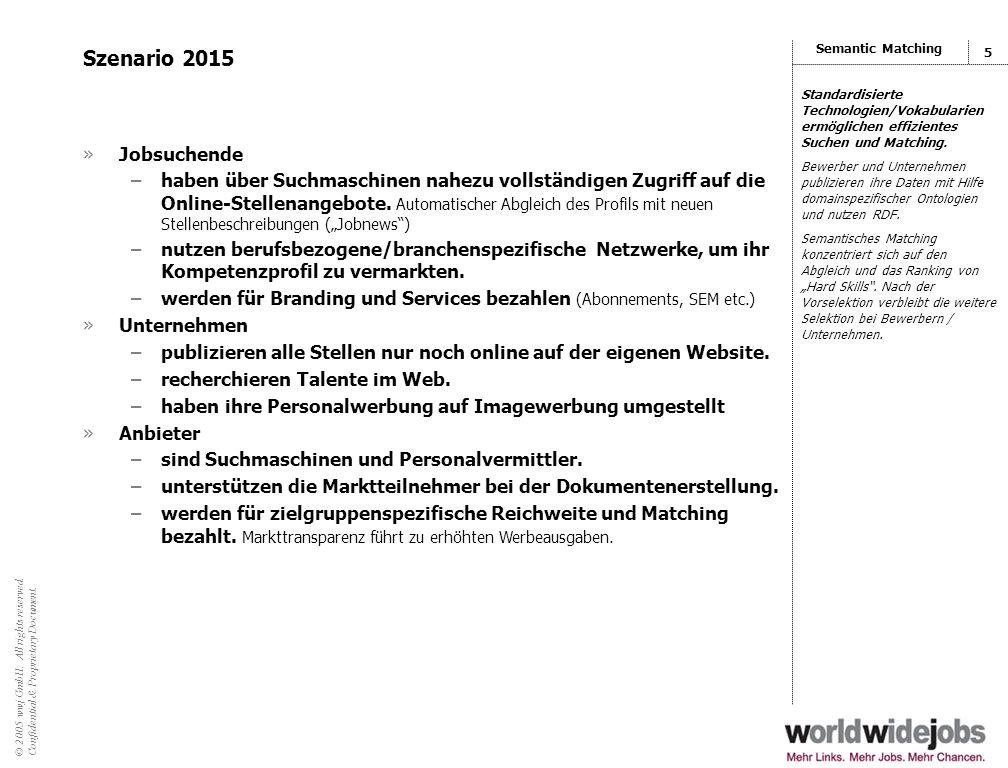 © 2005 wwj GmbH. All rights reserved. Confidential & Proprietary Document. 4 Status Quo »Jobsuchende –suchen online und finden nur wenige Stellenangeb