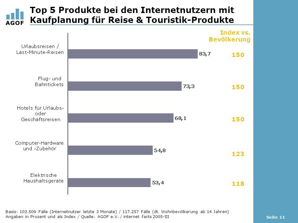 Seite 11 Top 5 Produkte bei den Internetnutzern mit Kaufplanung für Reise & Touristik-Produkte Index vs.