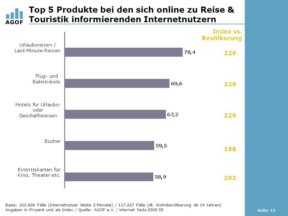 Seite 13 Top 5 Produkte bei den sich online zu Reise & Touristik informierenden Internetnutzern Index vs.