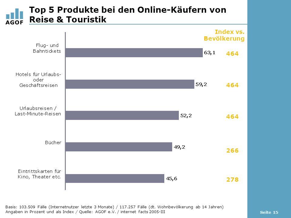 Seite 15 Top 5 Produkte bei den Online-Käufern von Reise & Touristik Index vs.