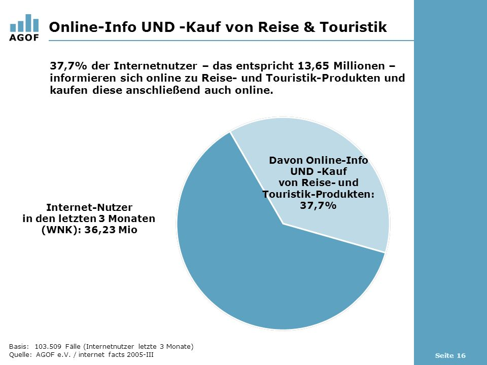 Seite 16 Online-Info UND -Kauf von Reise & Touristik Basis: 103.509 Fälle (Internetnutzer letzte 3 Monate) Quelle: AGOF e.V.