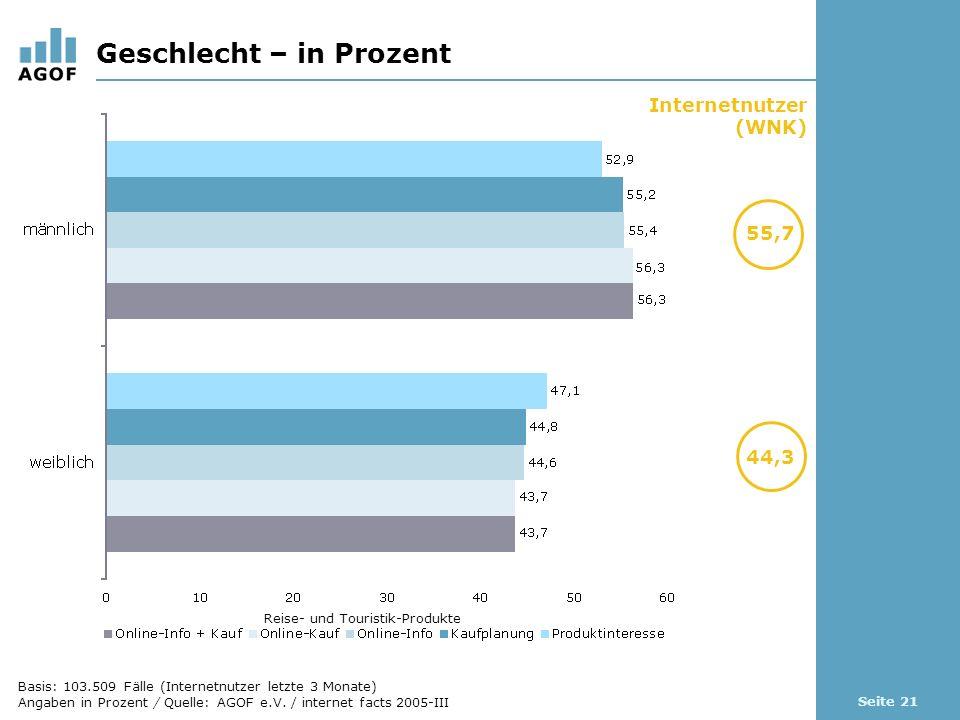 Seite 21 Geschlecht – in Prozent Basis: 103.509 Fälle (Internetnutzer letzte 3 Monate) Angaben in Prozent / Quelle: AGOF e.V.