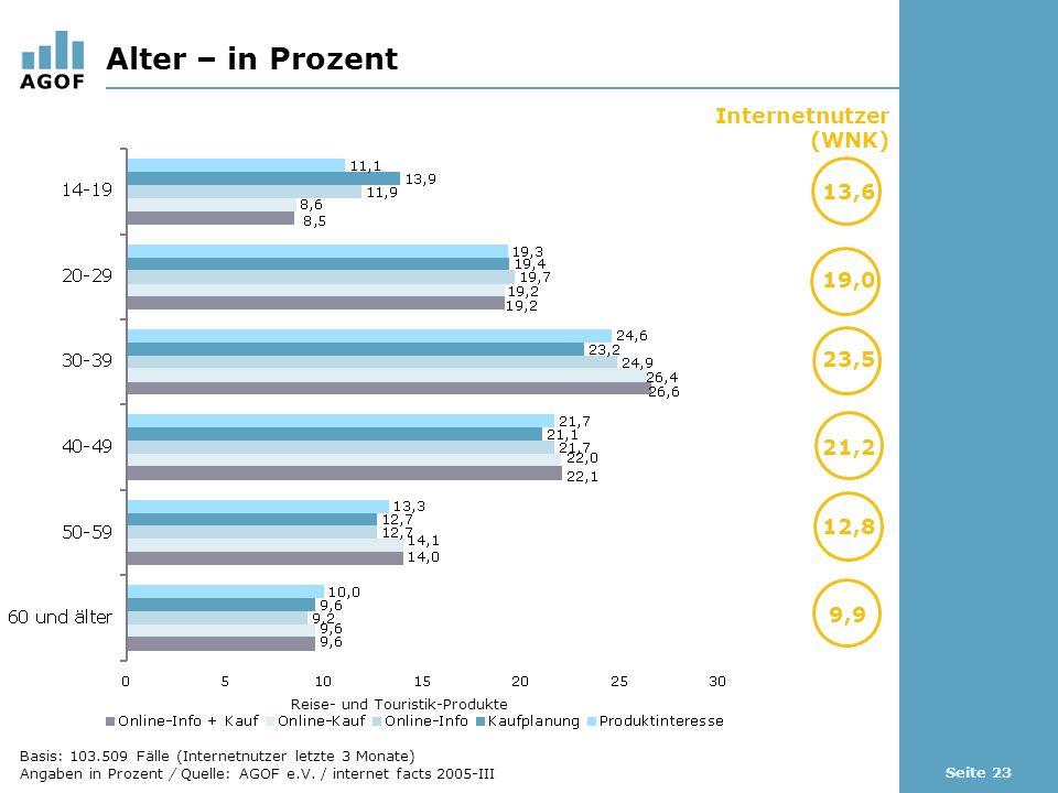 Seite 23 Alter – in Prozent Basis: 103.509 Fälle (Internetnutzer letzte 3 Monate) Angaben in Prozent / Quelle: AGOF e.V.