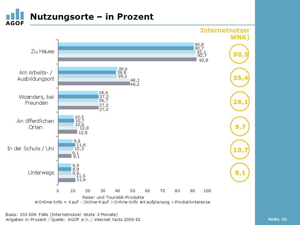 Seite 35 Nutzungsorte – in Prozent Basis: 103.509 Fälle (Internetnutzer letzte 3 Monate) Angaben in Prozent / Quelle: AGOF e.V.