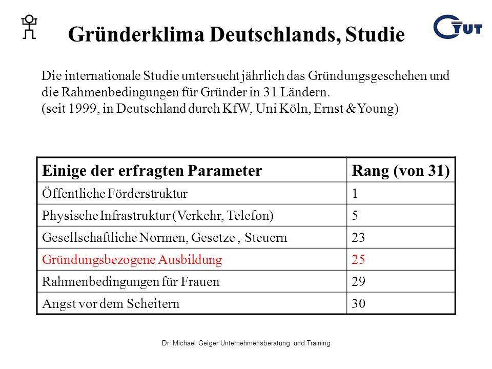 Dr. Michael Geiger Unternehmensberatung und Training Gründerklima Deutschlands, Studie Einige der erfragten ParameterRang (von 31) Öffentliche Förders