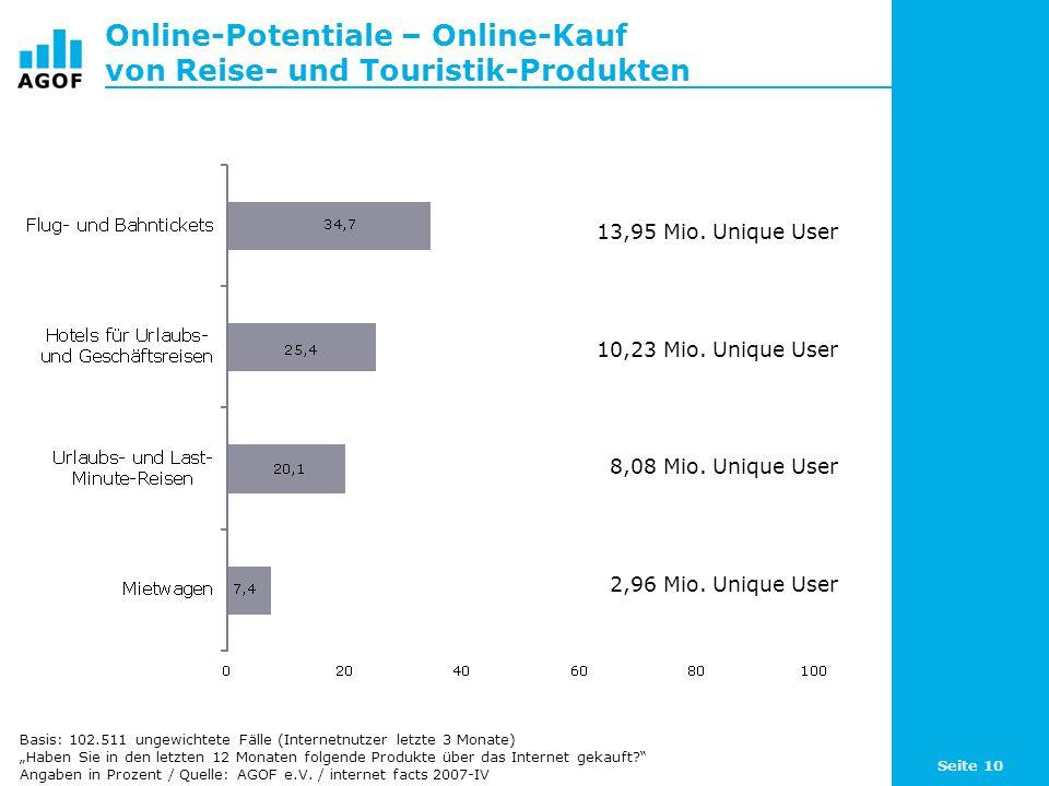 Seite 10 Online-Potentiale – Online-Kauf von Reise- und Touristik-Produkten Basis: 102.511 ungewichtete Fälle (Internetnutzer letzte 3 Monate) Haben Sie in den letzten 12 Monaten folgende Produkte über das Internet gekauft.