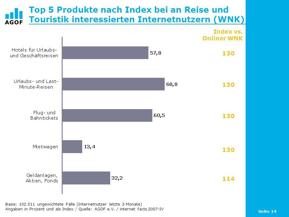 Seite 14 Top 5 Produkte nach Index bei an Reise und Touristik interessierten Internetnutzern (WNK) Basis: 102.511 ungewichtete Fälle (Internetnutzer letzte 3 Monate) Angaben in Prozent und als Index / Quelle: AGOF e.V.
