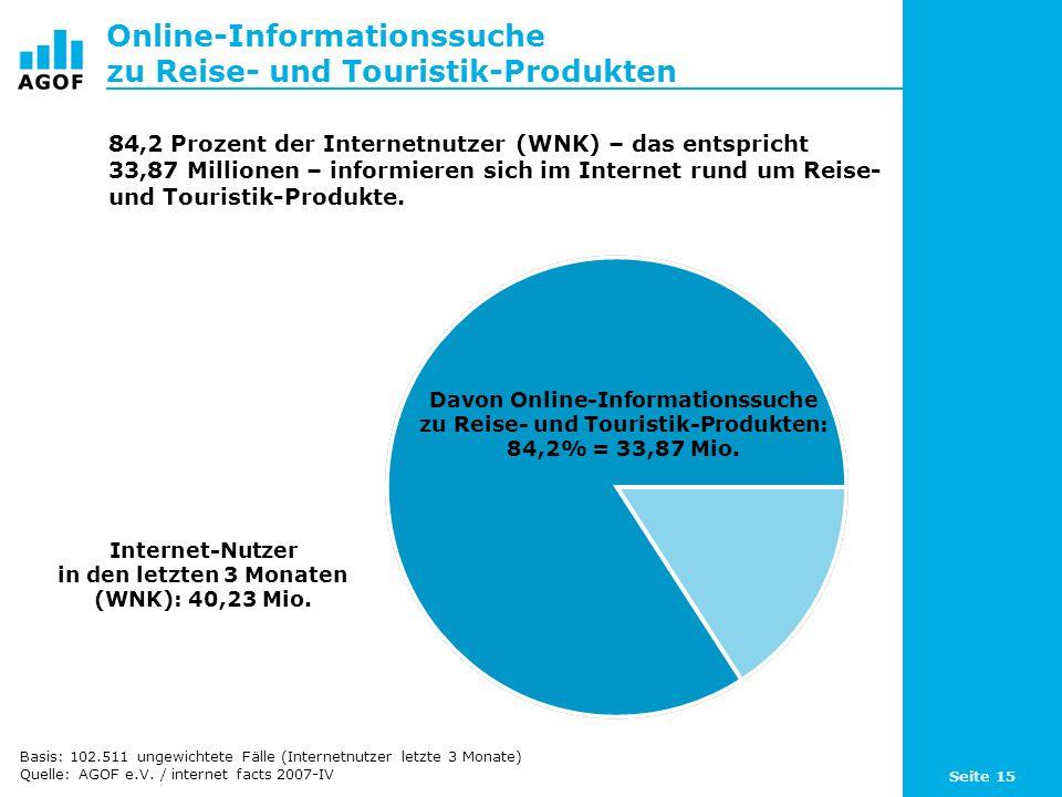 Seite 15 Online-Informationssuche zu Reise- und Touristik-Produkten Davon Online-Informationssuche zu Reise- und Touristik-Produkten: 84,2% = 33,87 Mio.