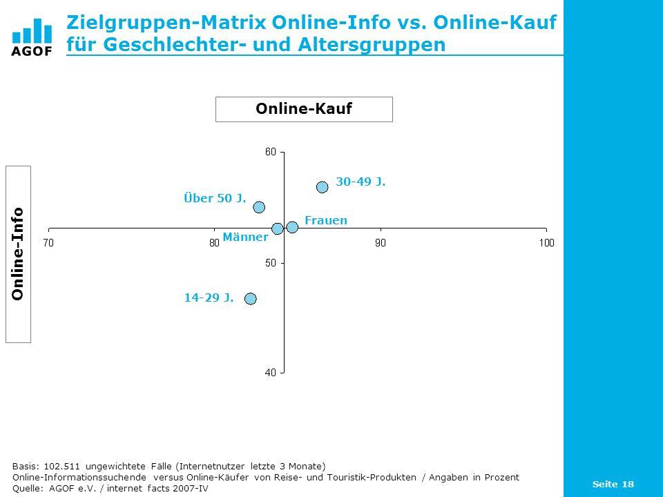Seite 18 Zielgruppen-Matrix Online-Info vs. Online-Kauf für Geschlechter- und Altersgruppen Basis: 102.511 ungewichtete Fälle (Internetnutzer letzte 3