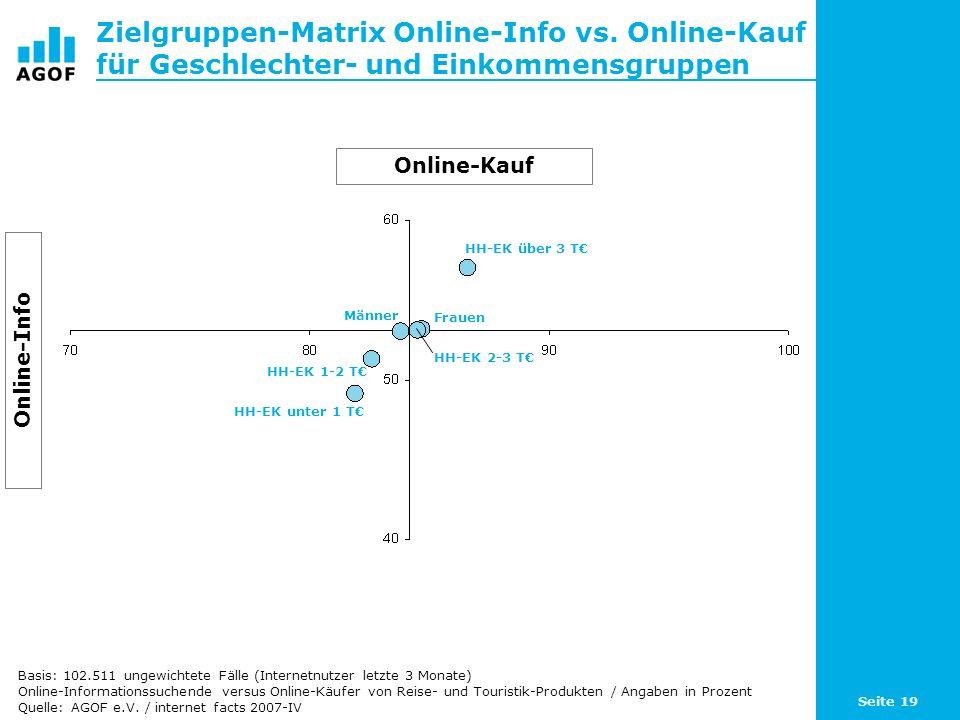 Seite 19 Zielgruppen-Matrix Online-Info vs. Online-Kauf für Geschlechter- und Einkommensgruppen Basis: 102.511 ungewichtete Fälle (Internetnutzer letz